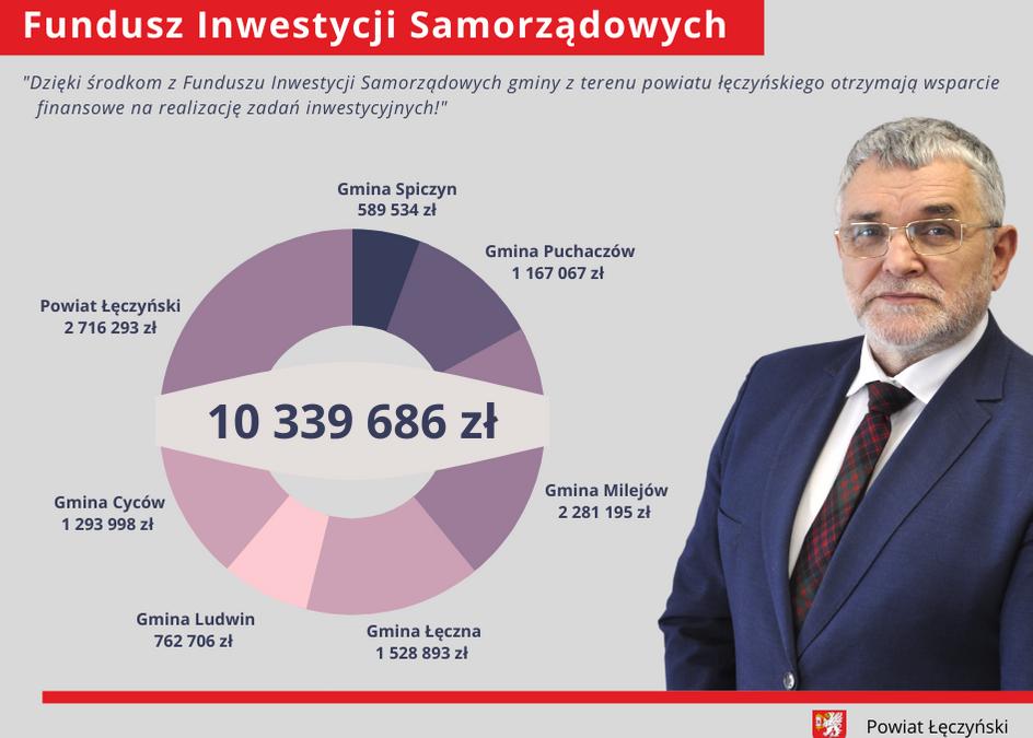 Fundusz Inwestycji Samorządowych to środki przeznaczone na dotacje dla gmin, powiatów i miast.